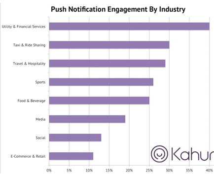 Engagement rates for financial services