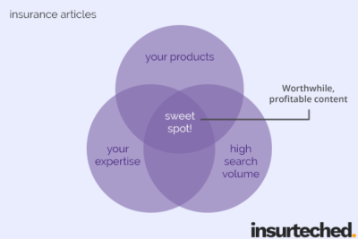 Insurance Content Writing – Grow Your Website Traffic